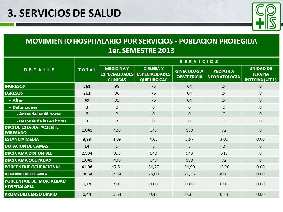 3. SERVICIOS DE SALUD mar-17. MOVIMIENTO HOSPITALARIO POR SERVICIOS - POBLACION PROTEGIDA. 1er. SEMESTRE 2013.