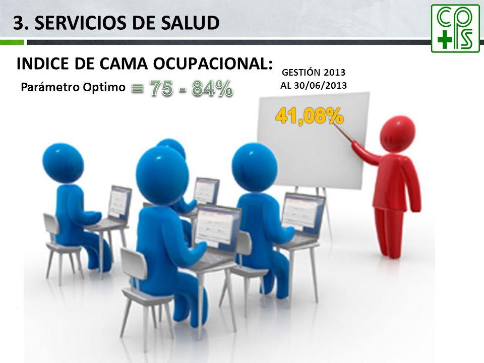 3. SERVICIOS DE SALUD = 75 - 84% 41,08% INDICE DE CAMA OCUPACIONAL: