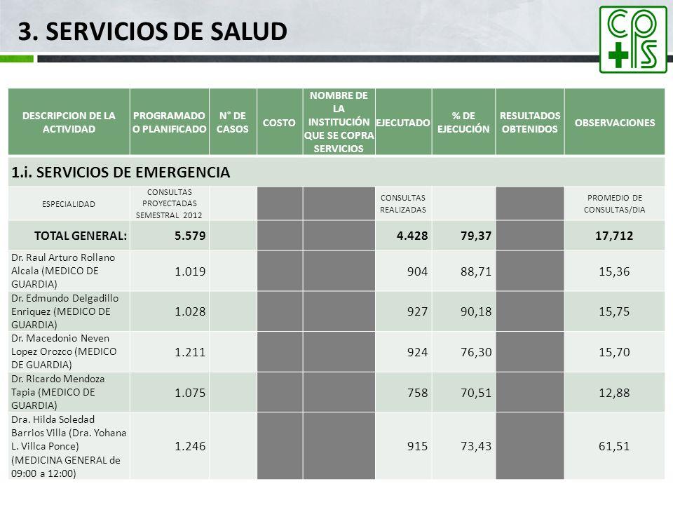 3. SERVICIOS DE SALUD 1.i. SERVICIOS DE EMERGENCIA TOTAL GENERAL: