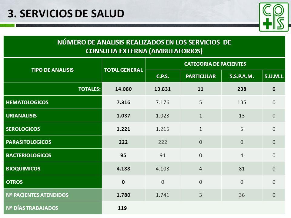3. SERVICIOS DE SALUD mar-17. NÚMERO DE ANALISIS REALIZADOS EN LOS SERVICIOS DE. CONSULTA EXTERNA (AMBULATORIOS)