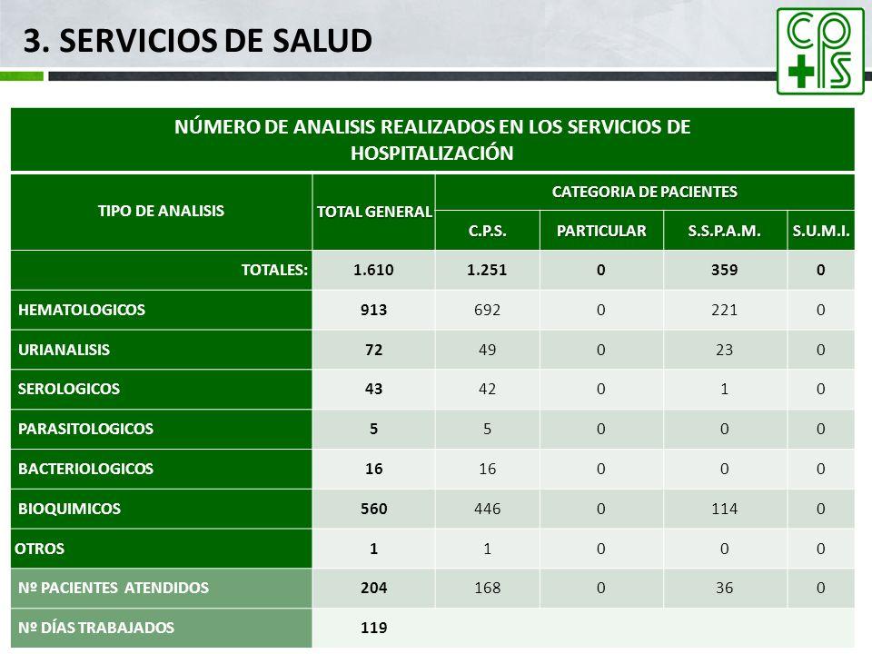 3. SERVICIOS DE SALUD mar-17. NÚMERO DE ANALISIS REALIZADOS EN LOS SERVICIOS DE. HOSPITALIZACIÓN.