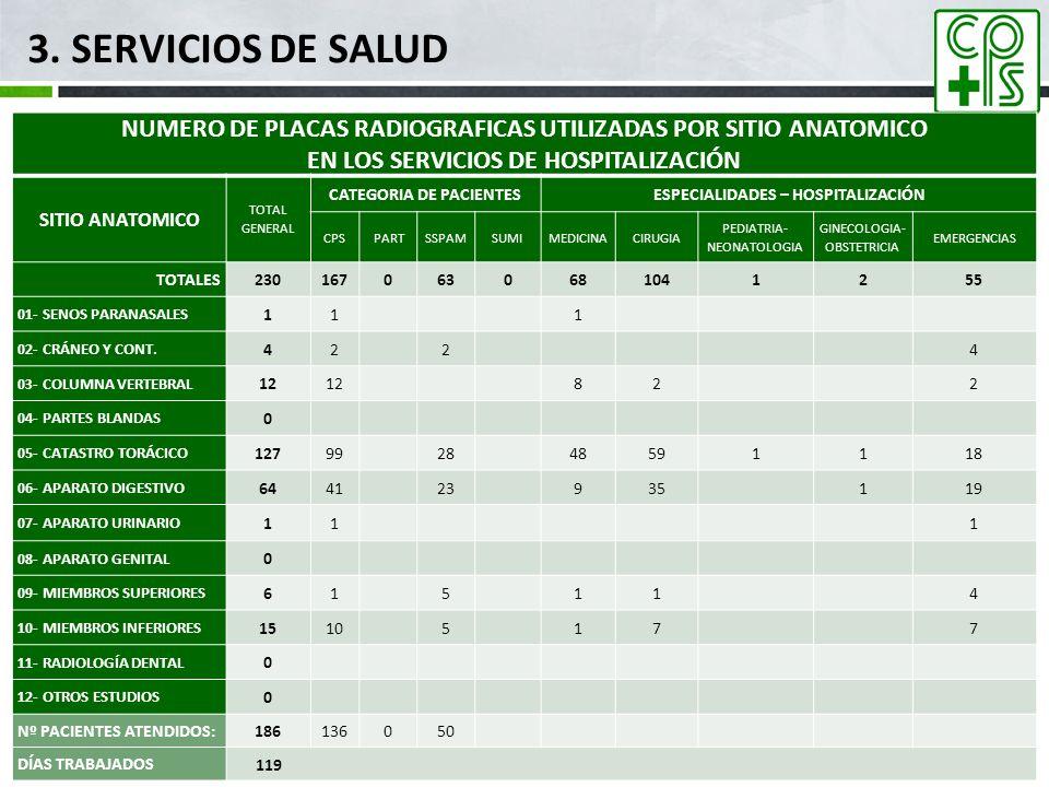 3. SERVICIOS DE SALUD mar-17. NUMERO DE PLACAS RADIOGRAFICAS UTILIZADAS POR SITIO ANATOMICO. EN LOS SERVICIOS DE HOSPITALIZACIÓN.
