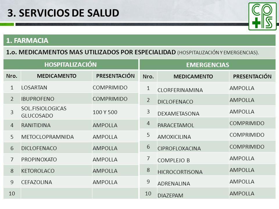 3. SERVICIOS DE SALUD 1. FARMACIA