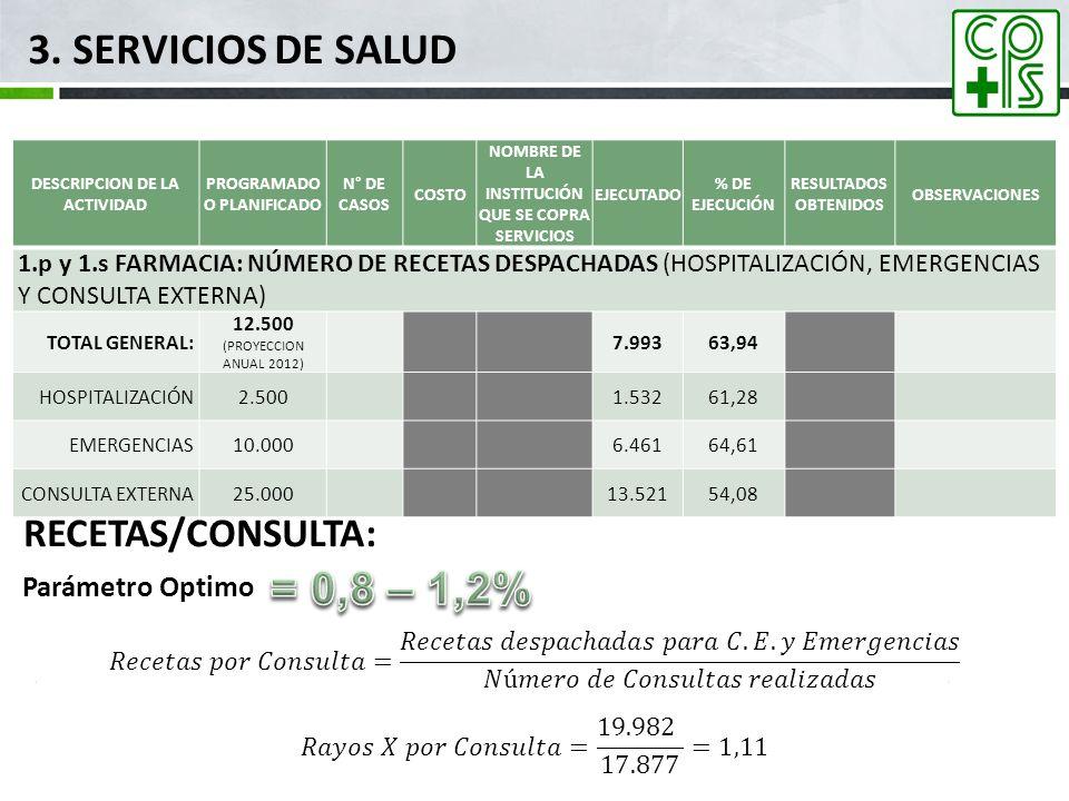 3. SERVICIOS DE SALUD = 0,8 – 1,2% RECETAS/CONSULTA: Parámetro Optimo
