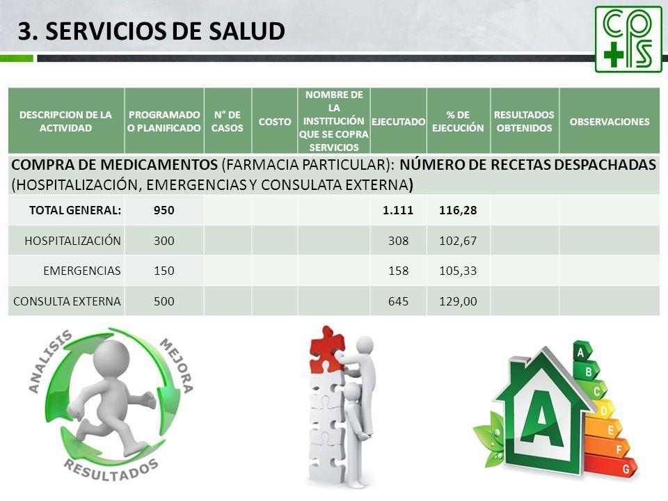 3. SERVICIOS DE SALUD mar-17. DESCRIPCION DE LA ACTIVIDAD. PROGRAMADO O PLANIFICADO. N° DE CASOS.