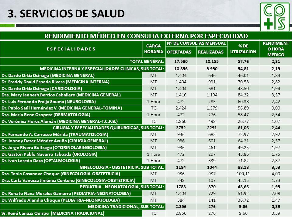 3. SERVICIOS DE SALUD mar-17. RENDIMIENTO MÉDICO EN CONSULTA EXTERNA POR ESPECIALIDAD. E S P E C I A L I D A D E S.