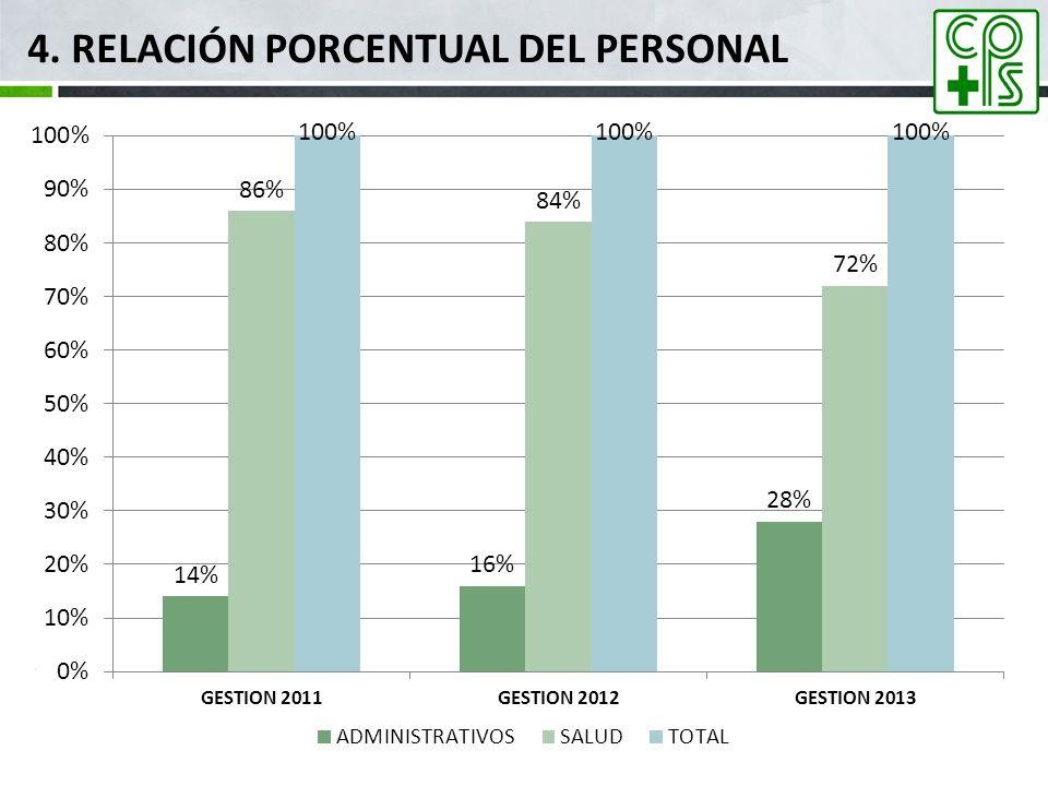 4. Relación porcentual del personal