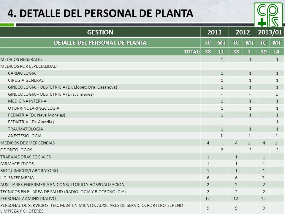 4. DETALLE DEL PERSONAL DE PLANTA