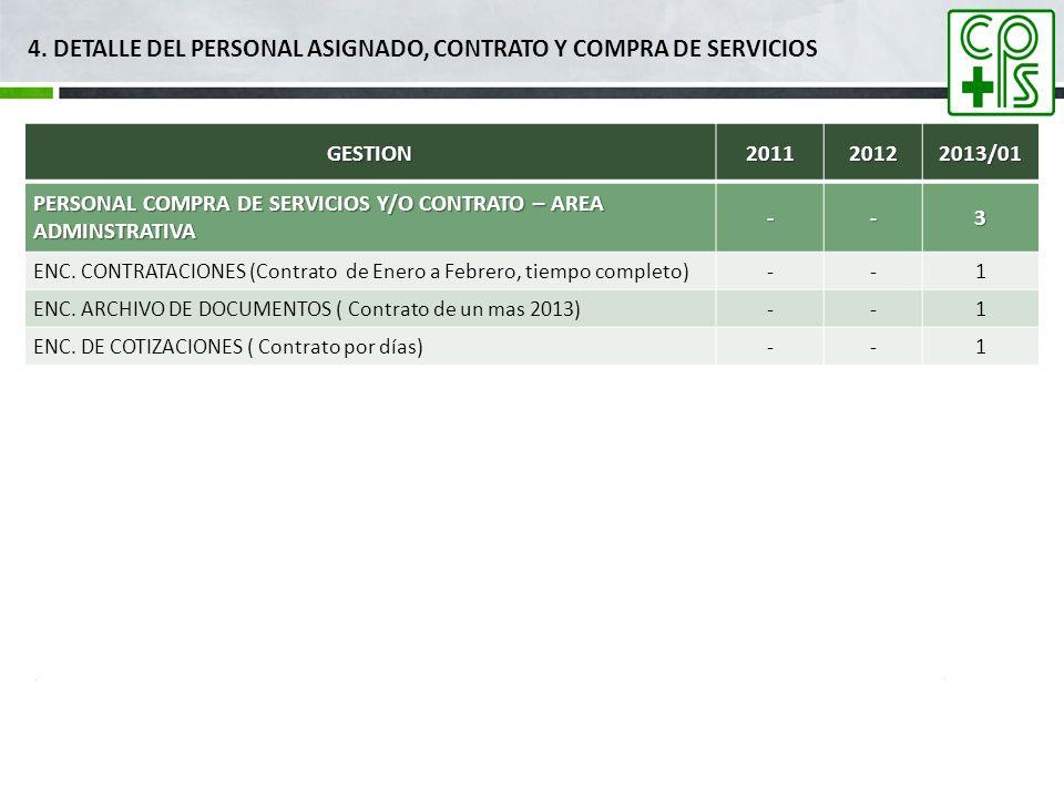 4. DETALLE DEL PERSONAL asignado, contrato y compra de servicios