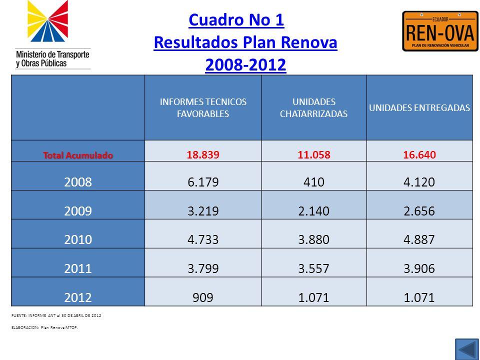 Cuadro No 1 Resultados Plan Renova 2008-2012