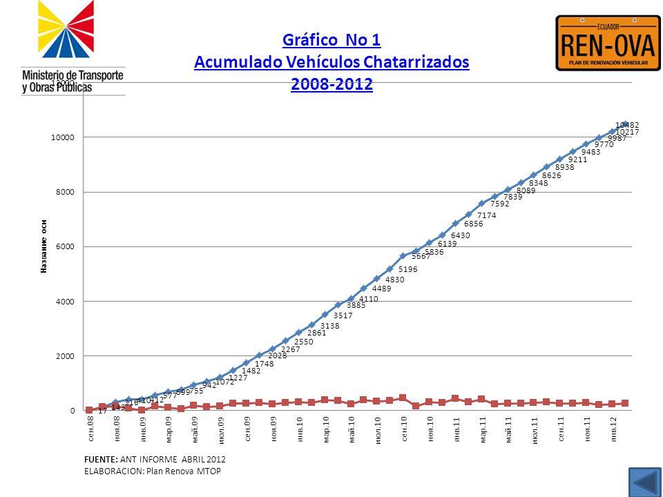 Gráfico No 1 Acumulado Vehículos Chatarrizados 2008-2012