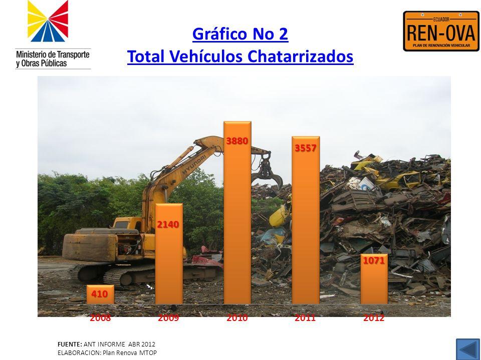 Gráfico No 2 Total Vehículos Chatarrizados