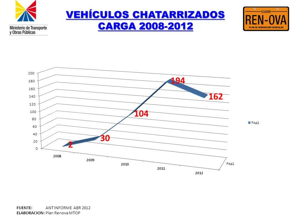 VEHÍCULOS CHATARRIZADOS CARGA 2008-2012