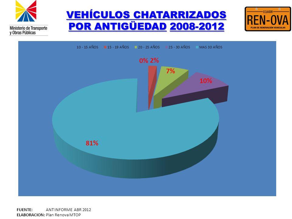VEHÍCULOS CHATARRIZADOS POR ANTIGÜEDAD 2008-2012