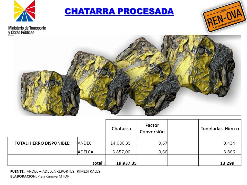TOTAL HIERRO DISPONIBLE: