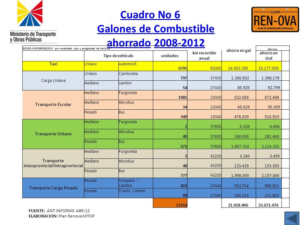 Cuadro No 6 Galones de Combustible ahorrado 2008-2012