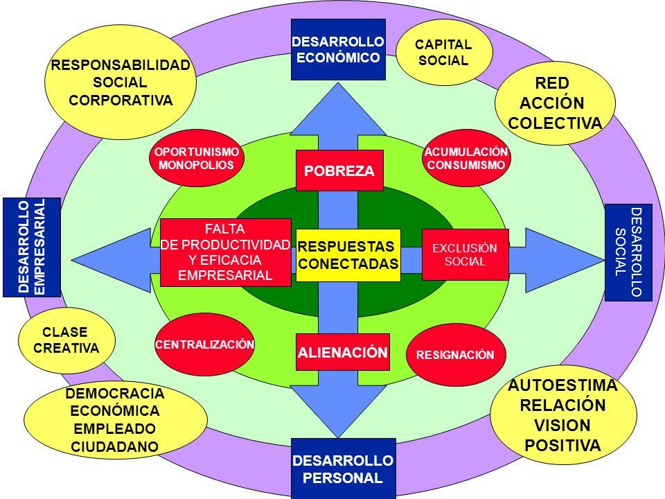 RED ACCIÓN COLECTIVA AUTOESTIMA RELACIÓN VISION POSITIVA