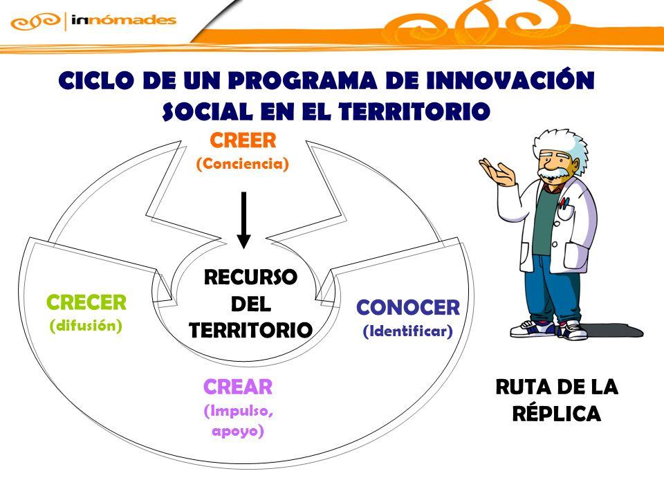 CICLO DE UN PROGRAMA DE INNOVACIÓN SOCIAL EN EL TERRITORIO