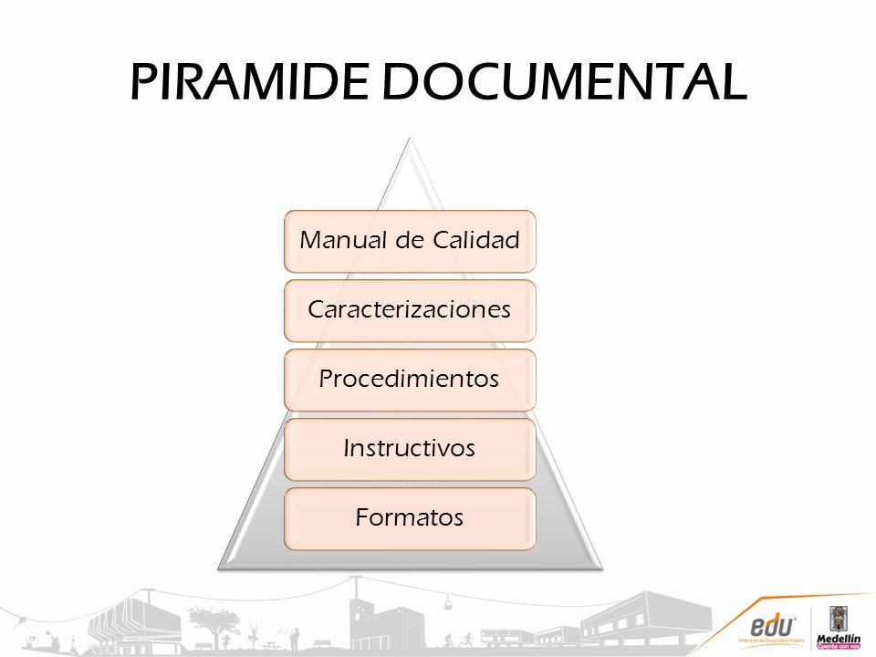 PIRAMIDE DOCUMENTAL Manual de Calidad Caracterizaciones Procedimientos