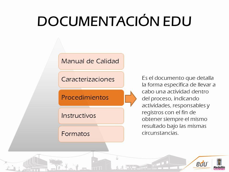 DOCUMENTACIÓN EDU Manual de Calidad. Caracterizaciones. Procedimientos. Instructivos. Formatos.