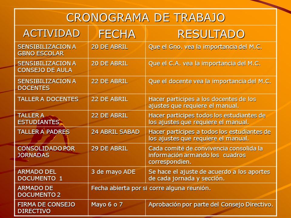 CRONOGRAMA DE TRABAJO FECHA RESULTADO ACTIVIDAD