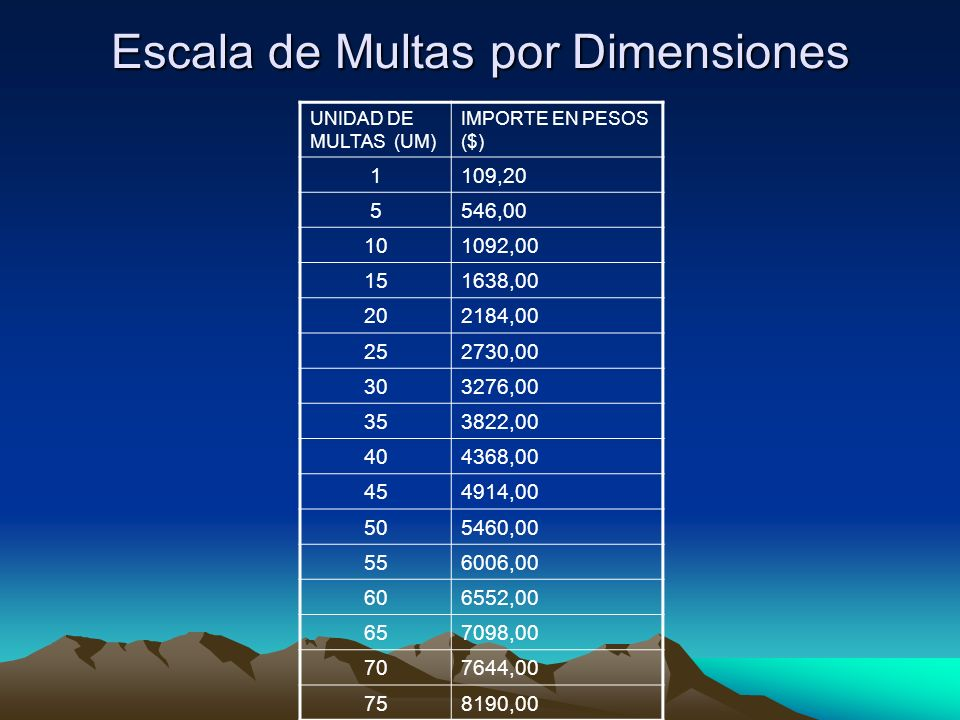Escala de Multas por Dimensiones
