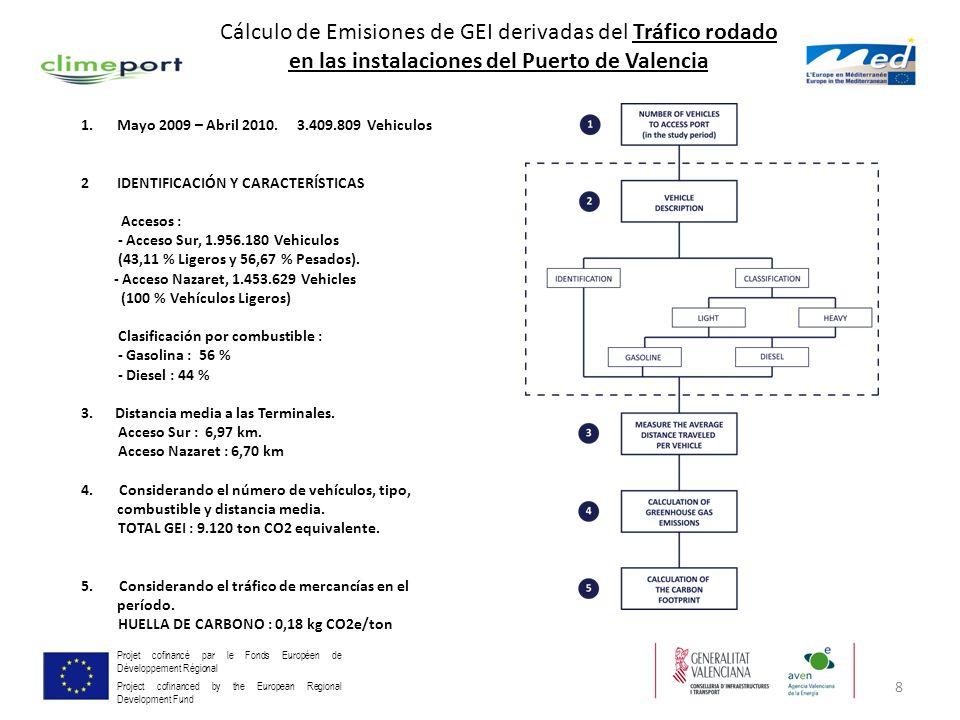 Cálculo de Emisiones de GEI derivadas del Tráfico rodado en las instalaciones del Puerto de Valencia