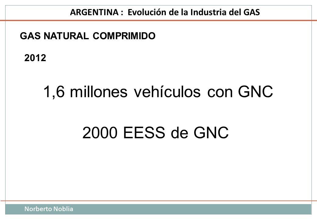 1,6 millones vehículos con GNC