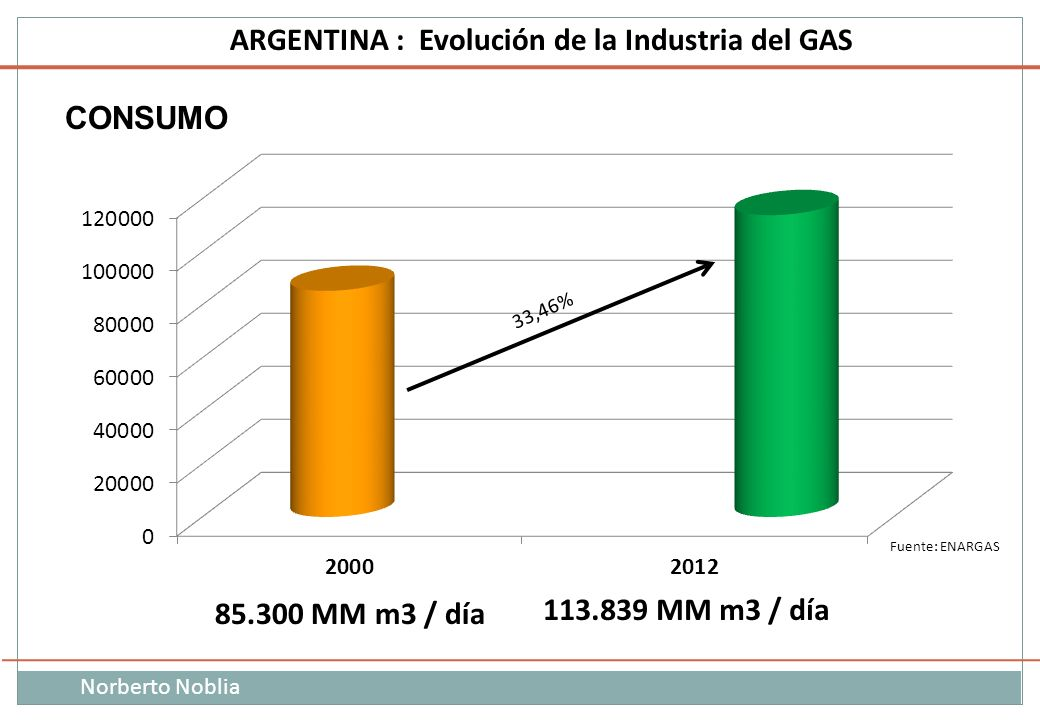 CONSUMO Fuente: ENARGAS 85.300 MM m3 / día 113.839 MM m3 / día