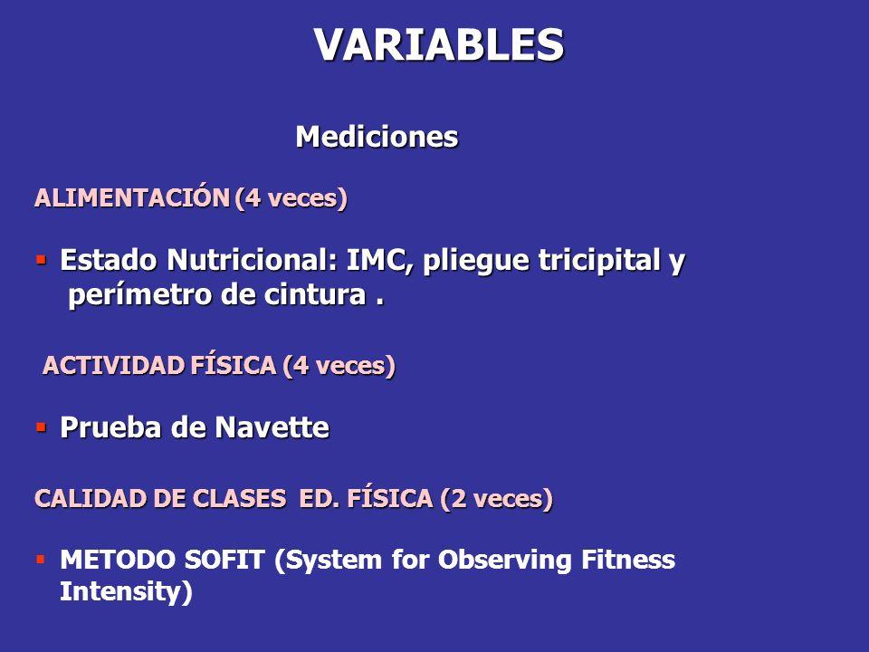 VARIABLES Mediciones Estado Nutricional: IMC, pliegue tricipital y