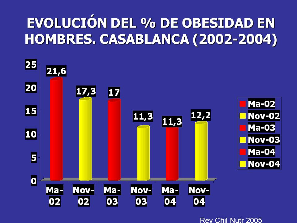 EVOLUCIÓN DEL % DE OBESIDAD EN HOMBRES. CASABLANCA (2002-2004)