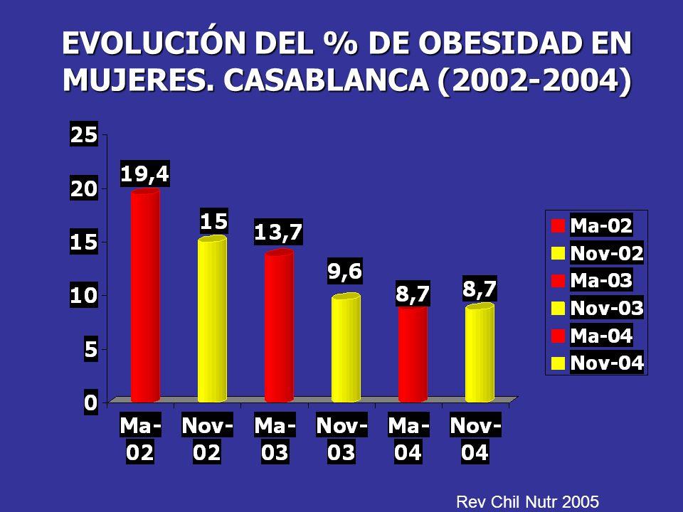 EVOLUCIÓN DEL % DE OBESIDAD EN MUJERES. CASABLANCA (2002-2004)