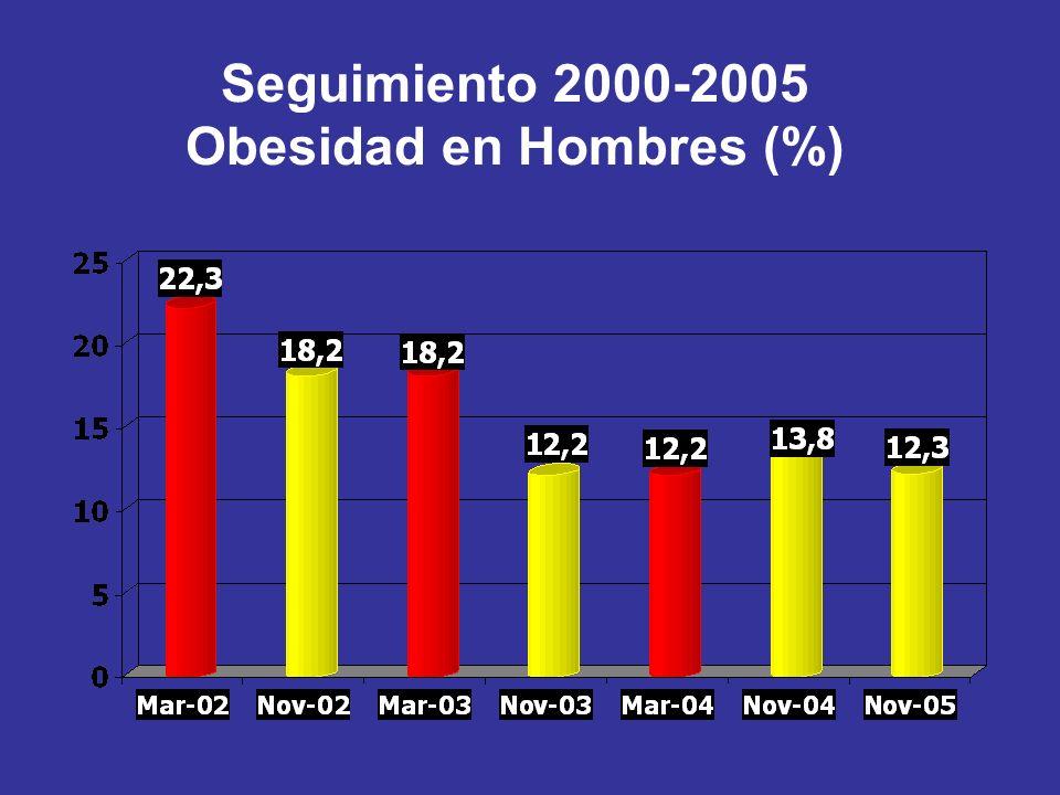 Seguimiento 2000-2005 Obesidad en Hombres (%)