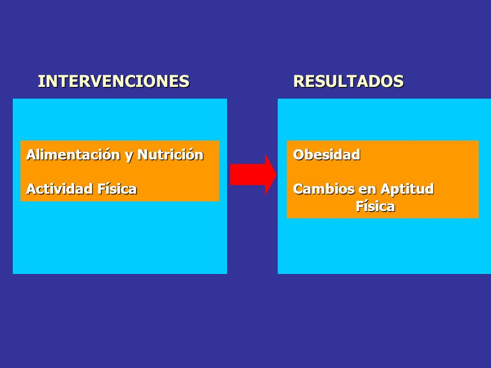 INTERVENCIONES RESULTADOS Alimentación y Nutrición Actividad Física