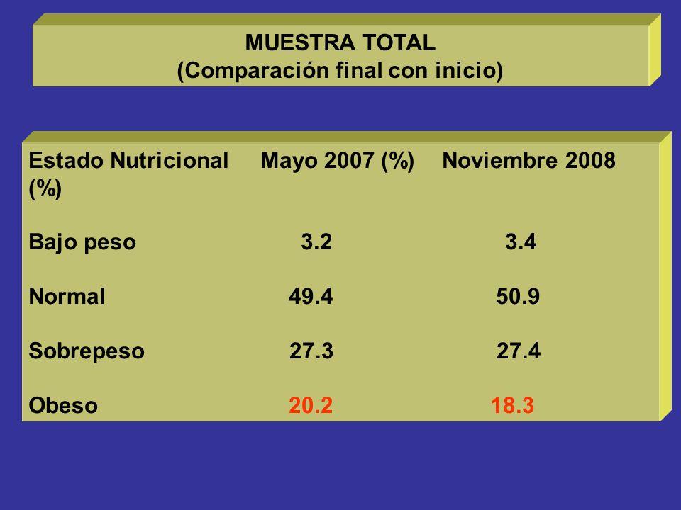 (Comparación final con inicio)