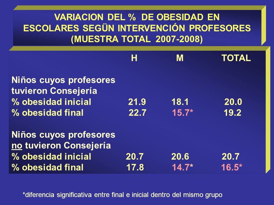 VARIACION DEL % DE OBESIDAD EN