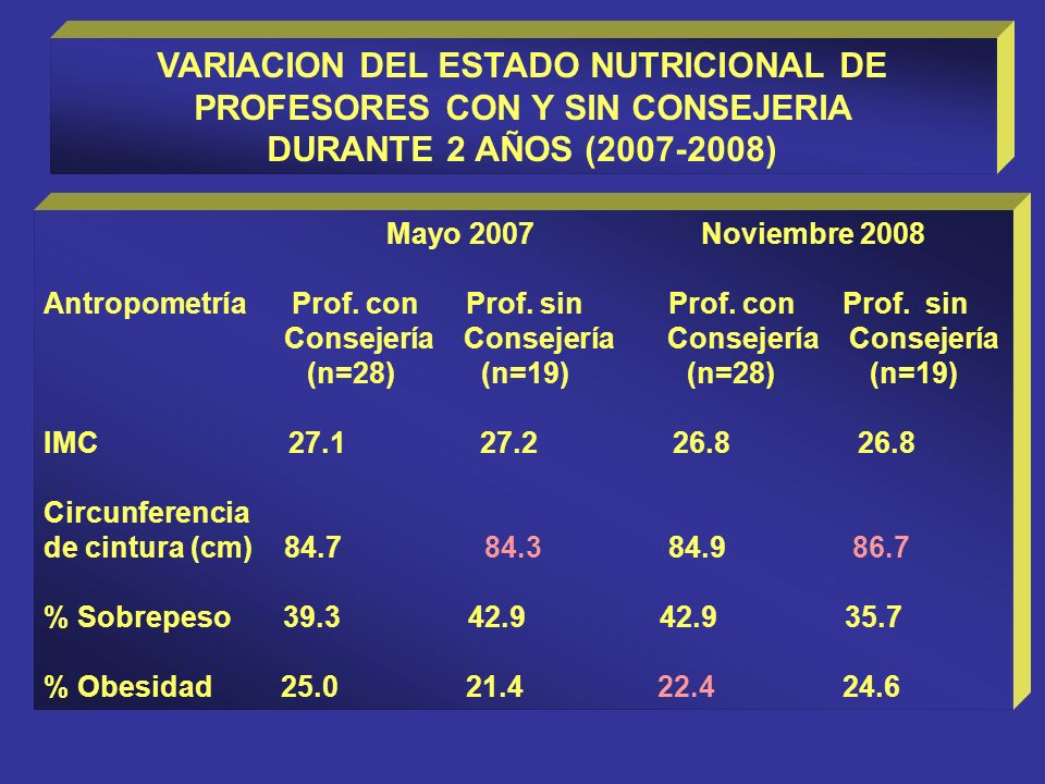 VARIACION DEL ESTADO NUTRICIONAL DE PROFESORES CON Y SIN CONSEJERIA