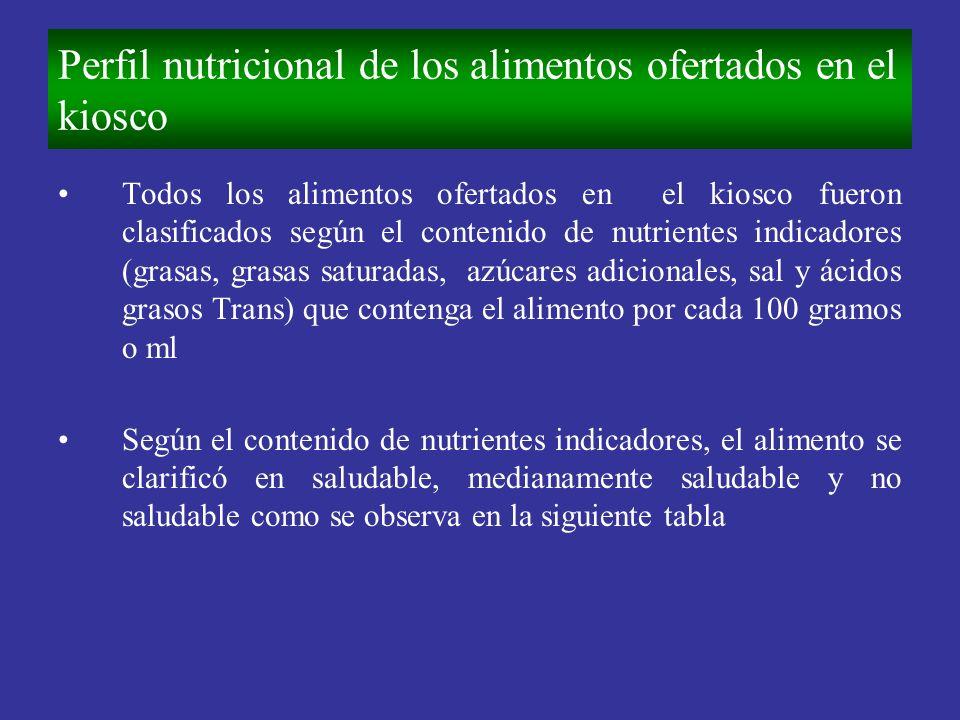Perfil nutricional de los alimentos ofertados en el kiosco