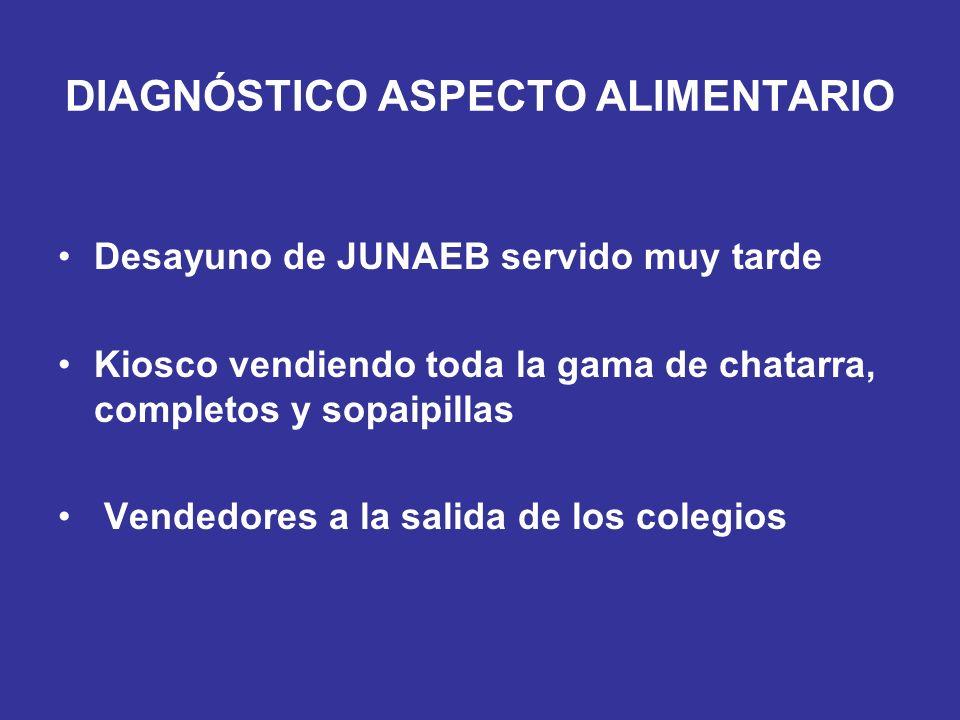 DIAGNÓSTICO ASPECTO ALIMENTARIO