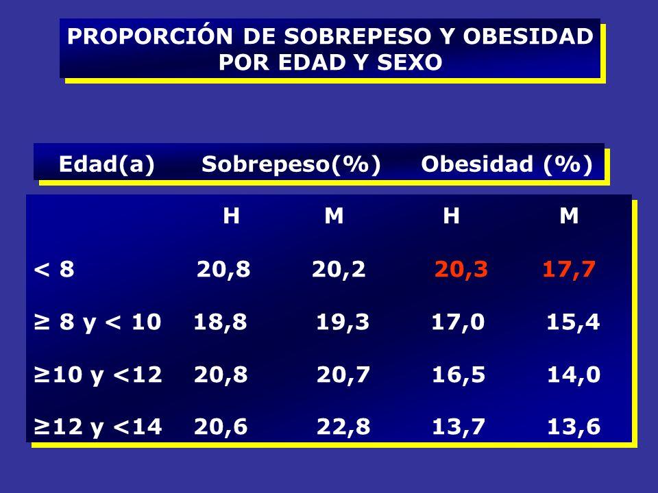 PROPORCIÓN DE SOBREPESO Y OBESIDAD