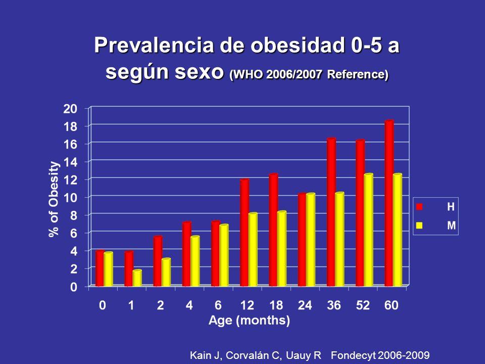 Prevalencia de obesidad 0-5 a según sexo (WHO 2006/2007 Reference)