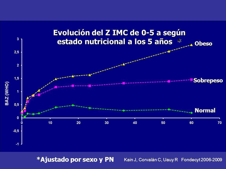 Evolución del Z IMC de 0-5 a según estado nutricional a los 5 años *