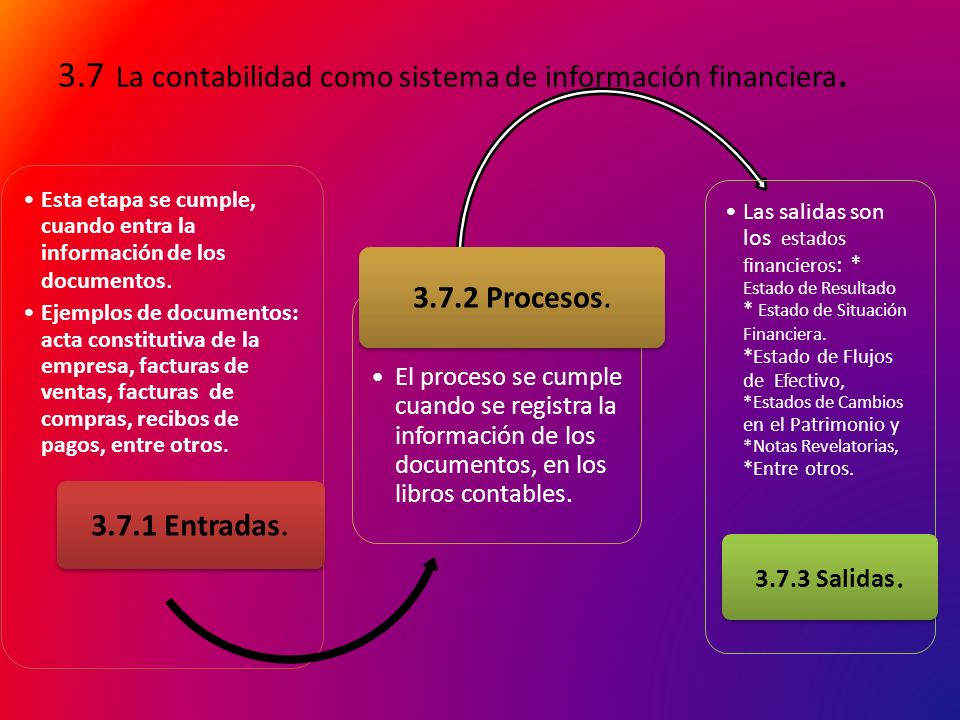 3.7 La contabilidad como sistema de información financiera.