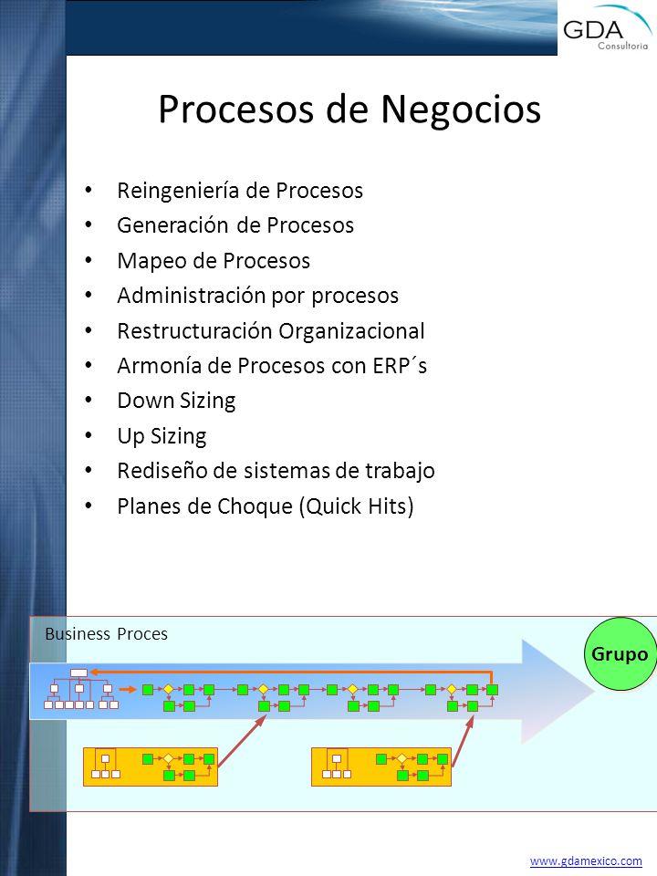 Procesos de Negocios Reingeniería de Procesos Generación de Procesos