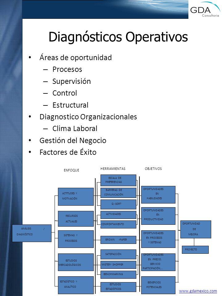 Diagnósticos Operativos
