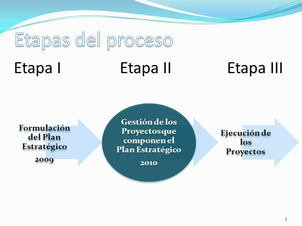 Etapas del proceso Etapa I Etapa II Etapa III