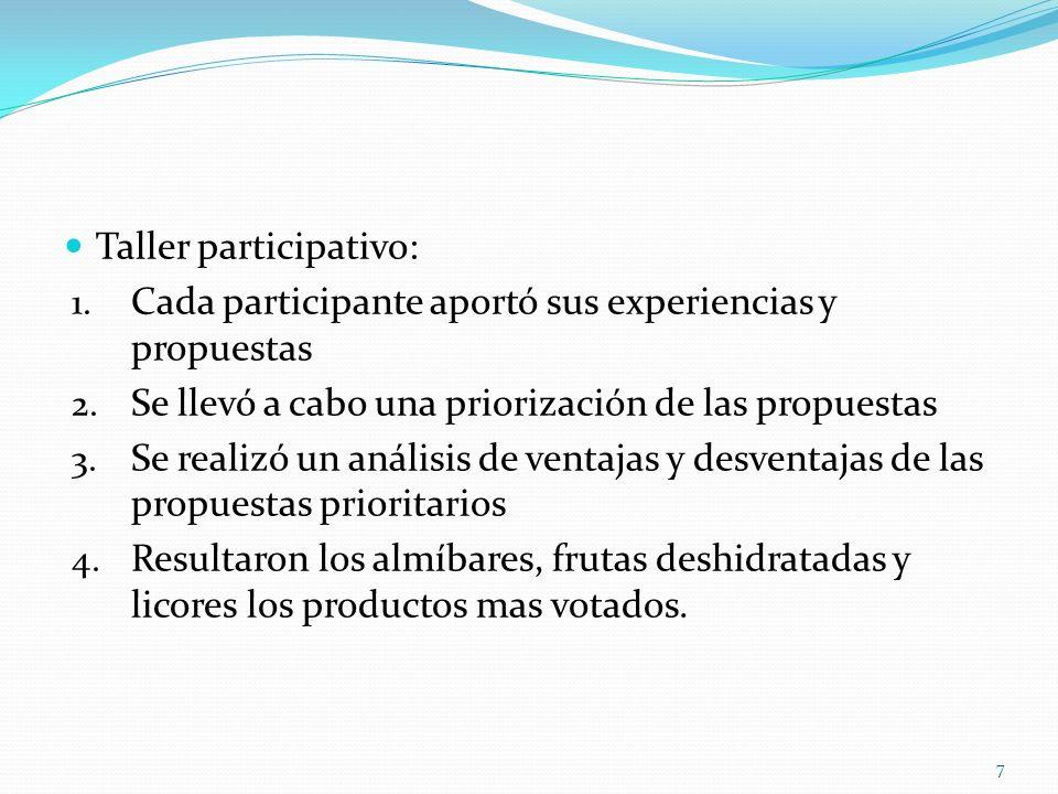 Taller participativo: