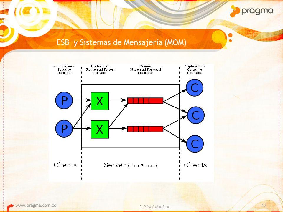 ESB y Sistemas de Mensajería (MOM)