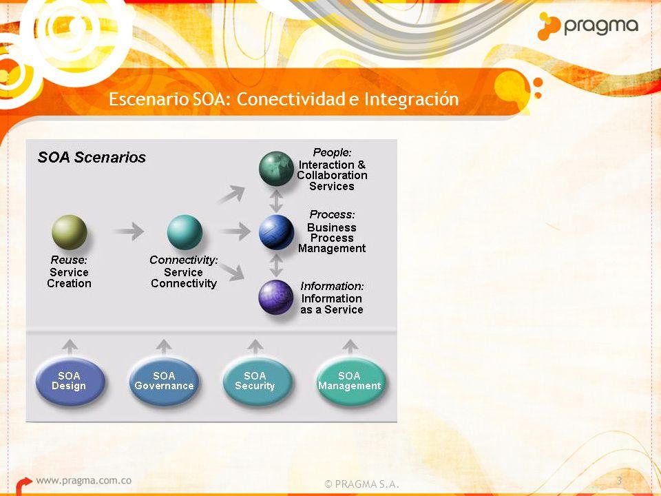 Escenario SOA: Conectividad e Integración