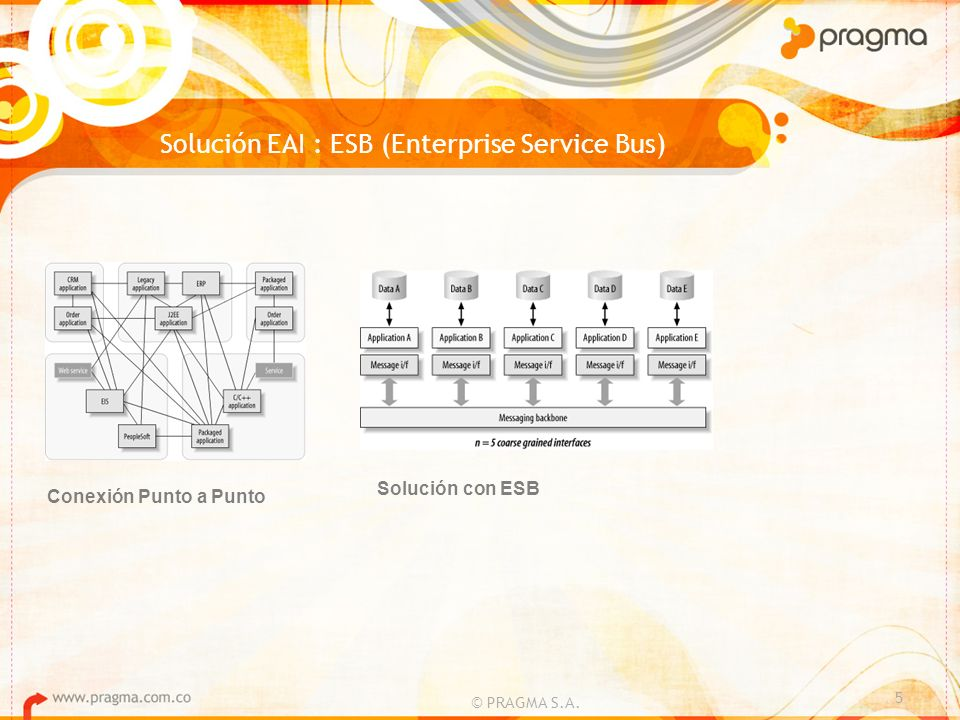 Solución EAI : ESB (Enterprise Service Bus)